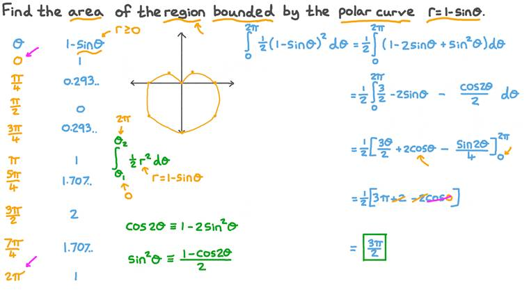 Finding the Area of a Region Bounded by a Given Curve