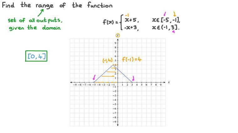 Détermination de l'ensemble image d'une fonction définie par morceaux, étant donné sa représentation graphique
