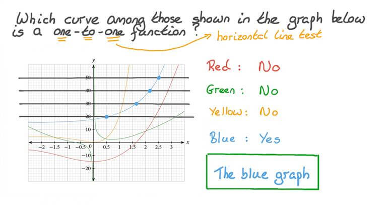 Identifying One-to-One Functions from their Graph