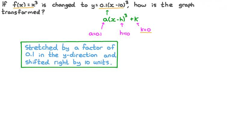 Determining the Transformation of a Graph from Its Function