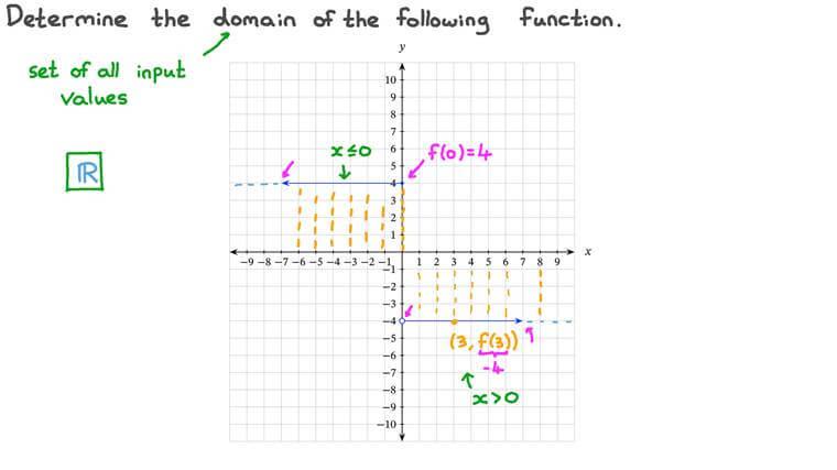 Déterminer l'ensemble de définition d'une fonction définie par morceaux à partir de sa courbe représentative