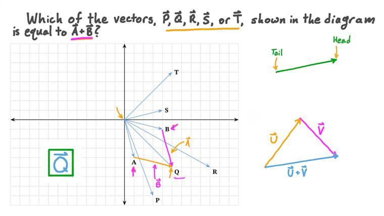 Addition de deux vecteurs graphiquement