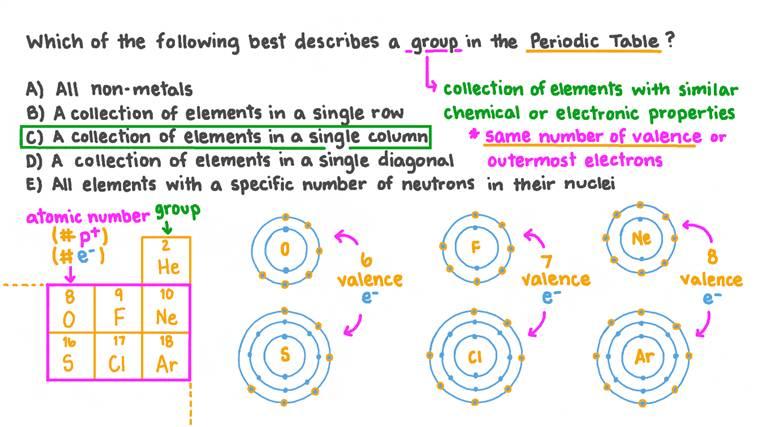 Rappeller la signification d'un groupe dans le tableau périodique
