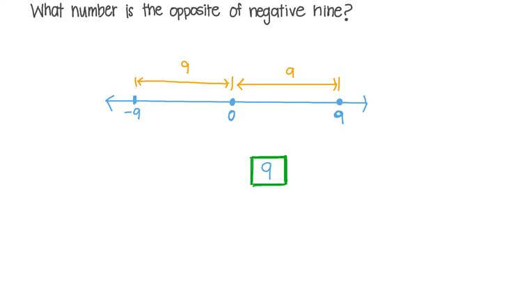 Finding Opposite Numbers on the Number Line