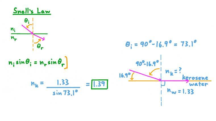 Calcul d'un indice de réfraction à l'aide de l'angle critique