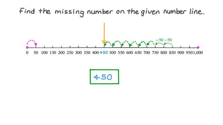 Finding a Three-Digit Missing Number Using the Number Line
