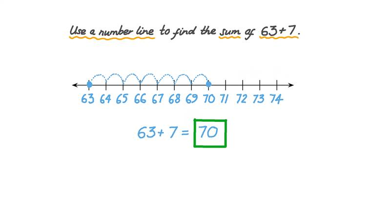 Usar una recta numérica, sin números, para sumar números menores a 100 incluyendo sumas de números de dos cifras con uno de una cifra