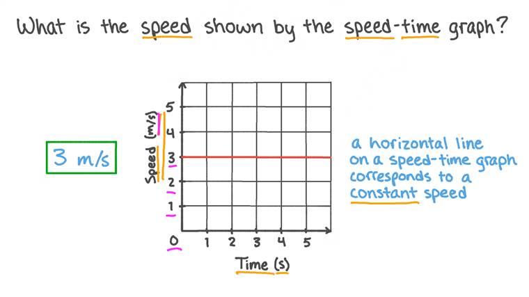 Déterminer la vitesse à partir d'un graphique vitesse-temps