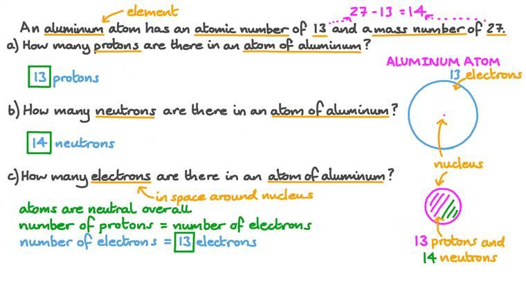 Déduction du nombre d'électrons, de protons et de neutrons à partir du numéro atomique et du nombre de masse