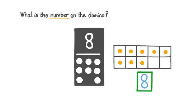 Counting Numbers up to 9 Using Objects