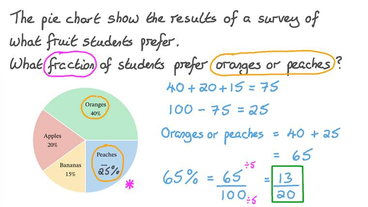 Finding Missing Data in a Pie Chart by Converting Percentages to Fractions