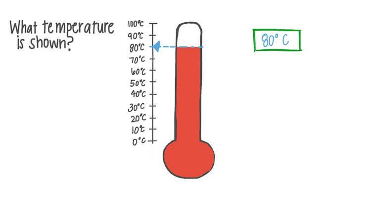 Lire la température sur un thermomètre donné