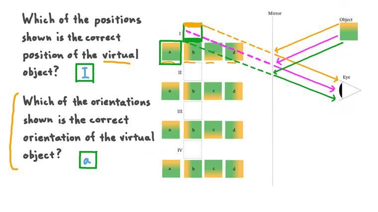 Identifier la position et l'orientation d'un objet virtuel