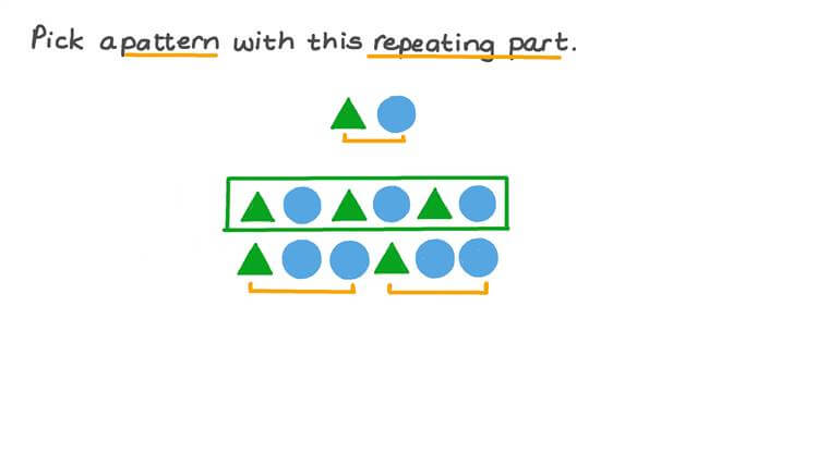 Identifying the Repeating Part of a Shape Pattern