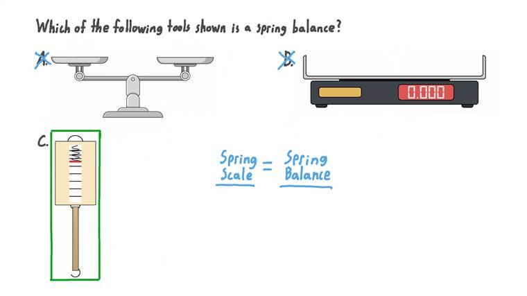 Reconnaître une balance à ressort parmi plusieurs appareils de mesure