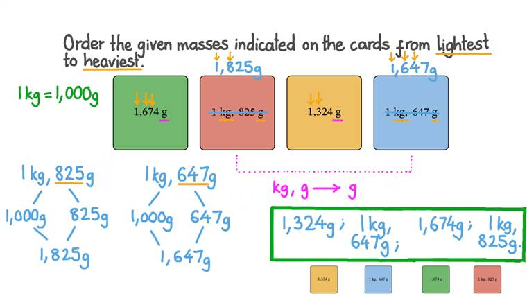 Ordering Four Masses in Kilograms and Grams from Lightest to Heaviest