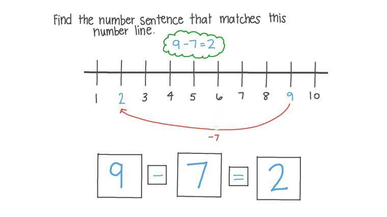 Escribir igualdades que describen contar hacia atrás en una recta numérica