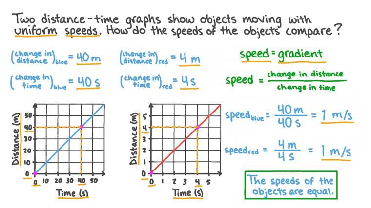 Utilisation de graphiques distance-temps pour comparer les vitesses de deux objets