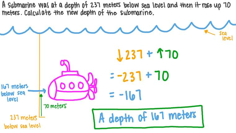 Subtracting Integers in a Real-World Context