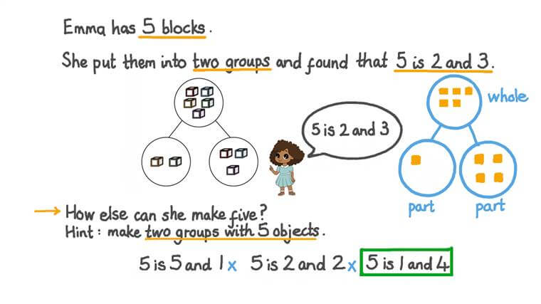 Decomposing Groups of up to 5 Things into Pairs