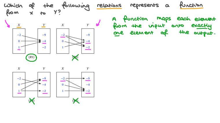 Déterminer si une relation représentée par un diagramme sagittal est une fonction