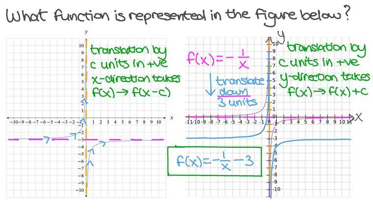 Déterminer la formule d'une fonction rationnelle étant donnée sa représentation graphique