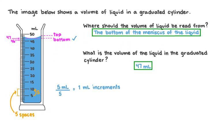 Indiquer ce qu'est le volume et comment il doit être mesuré