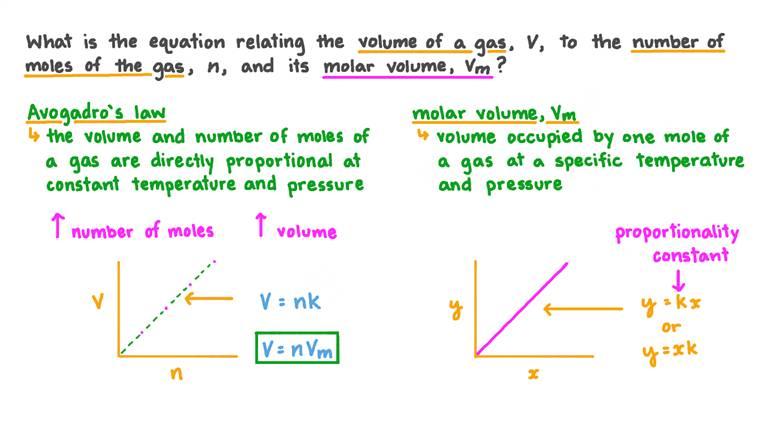 Rappeler l'équation qui relie le volume, le nombre de moles et le volume molaire d'un gaz