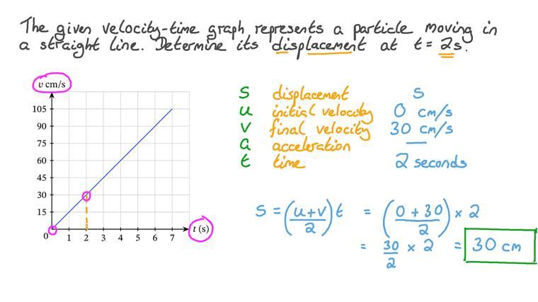 Déterminer le déplacement d'une particule en mouvement rectiligne à l'aide d'un graphique