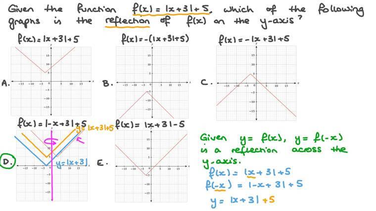 Identifier la symétrie axiale d'un graphique d'une fonction valeur absolue
