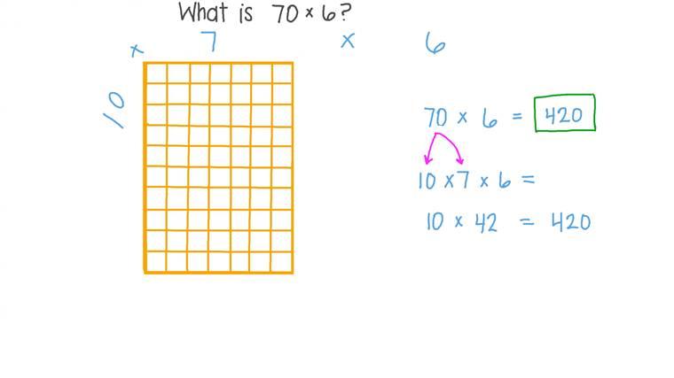 Multiplier des nombres à un chiffre par des multiples de 10