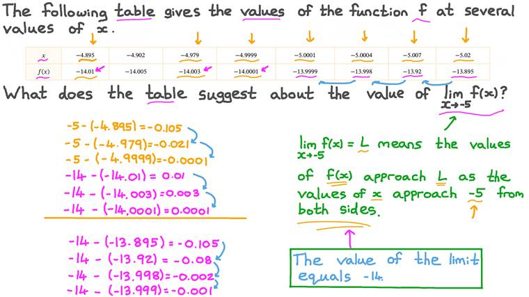 Evaluating the Limit of a Function from a Table