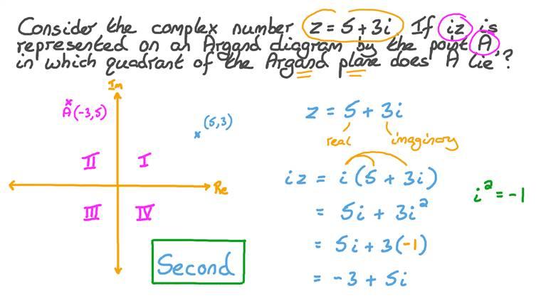 Identifier des nombres complexes sur des plans d'Argand