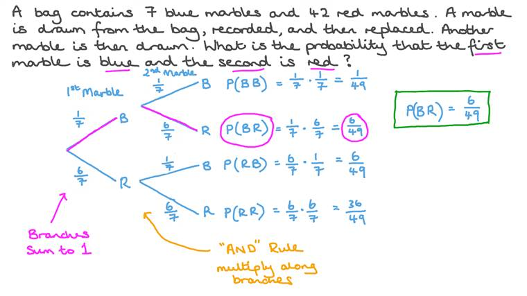 Determining the Probability of Intersection of Two Independent Events