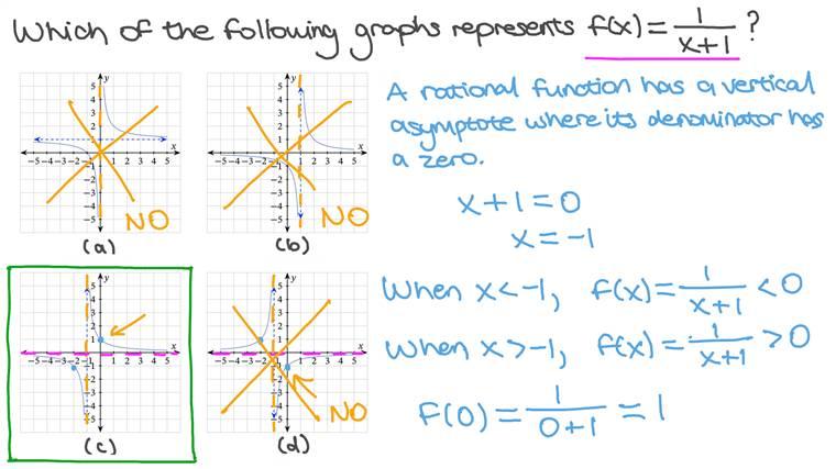 Faire correspondre l'équation d'une fonction rationnelle à partir de sa représentation graphique
