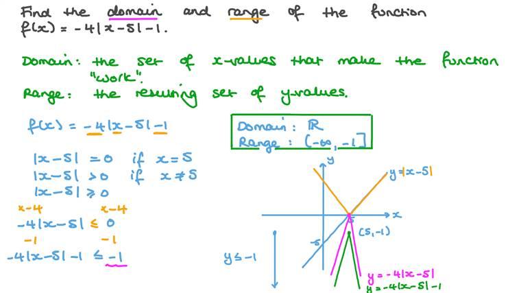 Déterminer l'ensemble de définition et l'ensemble image des fonctions de valeur absolue
