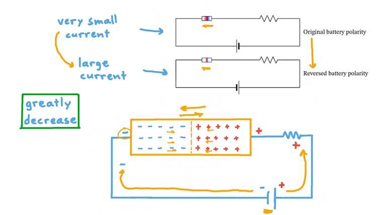 Déterminer l'évolution de la résistance du circuit selon l'état de la zone de déplétion de la jonction PN