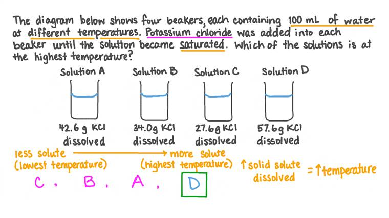 Déterminer la température relative d'une solution à partir de sa quantité de soluté