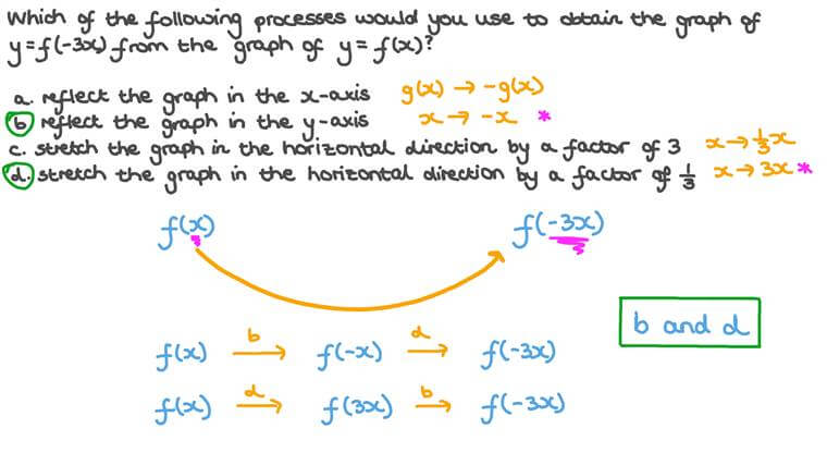Identifying the Transformations Needed to Map One Function onto Another