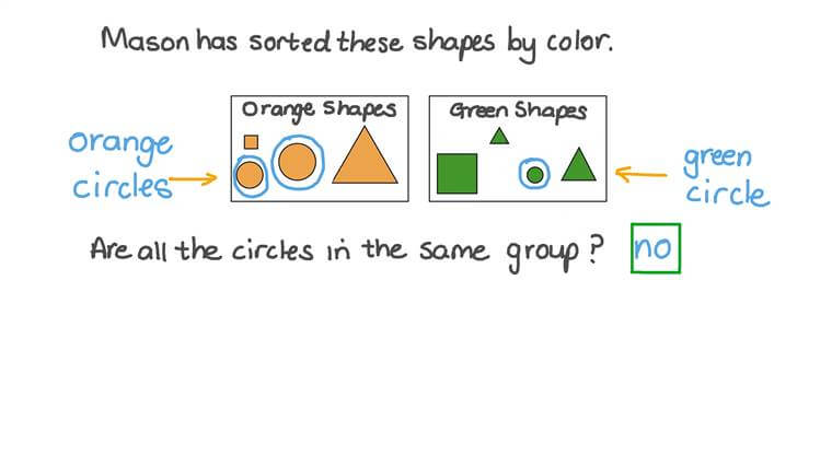 Sorting 2D Shapes by Non-Defining Attributes