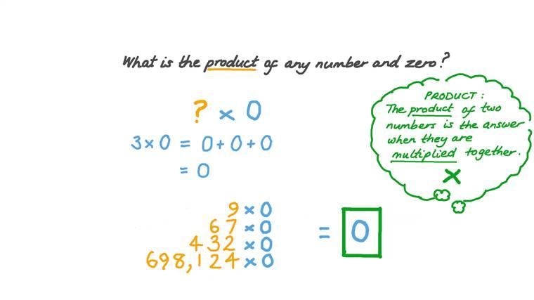 The Multiplication Property of Zero