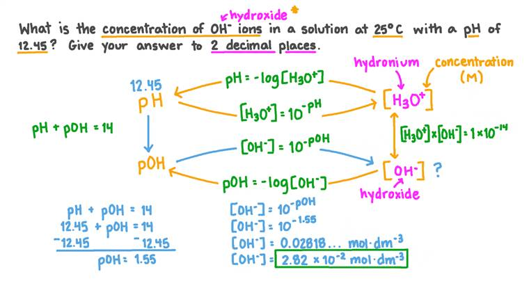 Calculer la concentration des ions hydroxyde dans une solution à partir de son pH