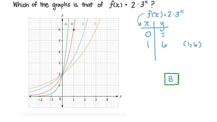 Identifier les représentations graphiques des fonctions exponentielles