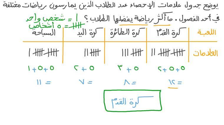 مقارنة البيانات عن طريق قراءة الجداول التكرارية التي تتضمن علامات إحصاء