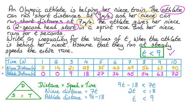 Creating Linear Inequalities and Using Them to Solve Problems