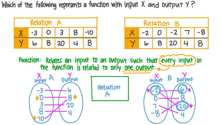 Deciding If Relations Are Functions