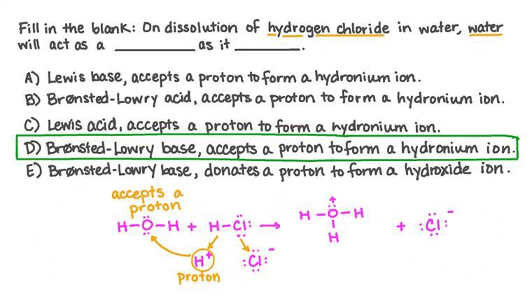 Déterminer le comportement de l'eau lors de la dissolution du chlorure d'hydrogène