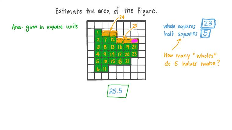 Calculating the Area of a Shape by Counting the Unit Squares