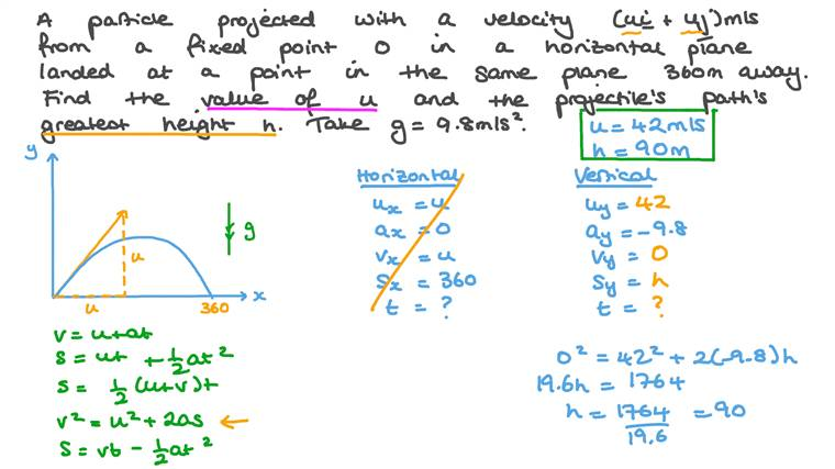 Finding the Components of the Projection Velocity of a Particle and the Maximum Height