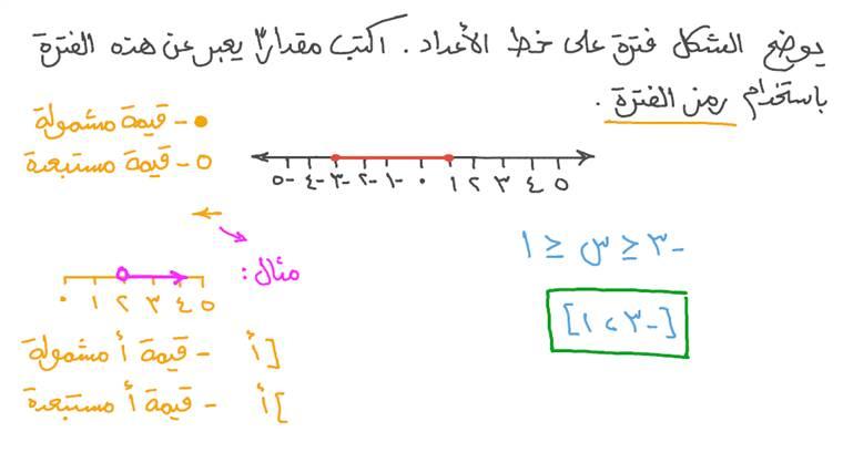 تمثيل الفترات على خط أعداد باستخدام رمز الفترة